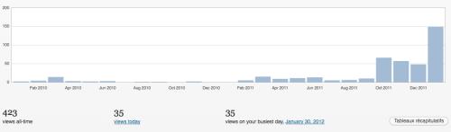 Statistiques de visites